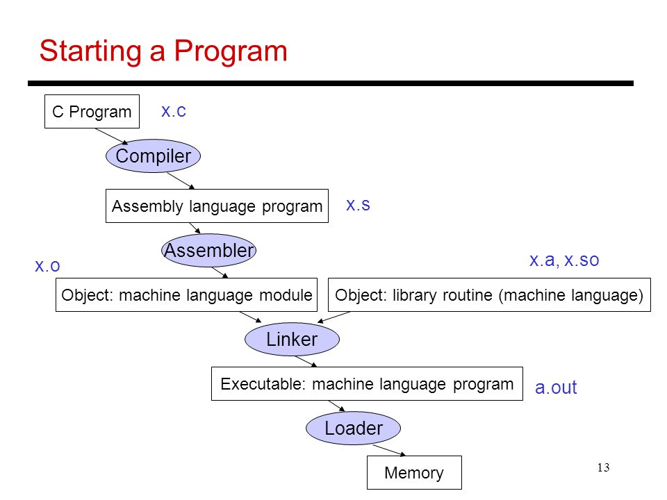 13 Starting a Program C Program Assembly language program Object: machine language moduleObject: library routine (machine language) Executable: machin