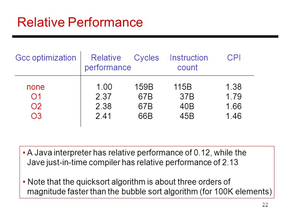 22 Relative Performance Gcc optimization Relative Cycles Instruction CPI performance count none 1.00 159B 115B 1.38 O1 2.37 67B 37B 1.79 O2 2.38 67B 4