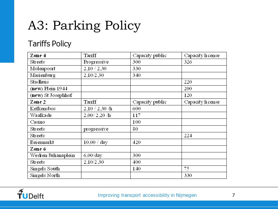 7 Improving transport accessibility in Nijmegen Tariffs Policy A3: Parking Policy