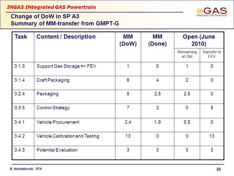INGAS INtegrated GAS Powertrain B. Hüchtebrock, FEV 20 TaskContent / DescriptionMM (DoW) MM (Done) Open (June 2010) Remaining at GM Transfer to FEV 3.