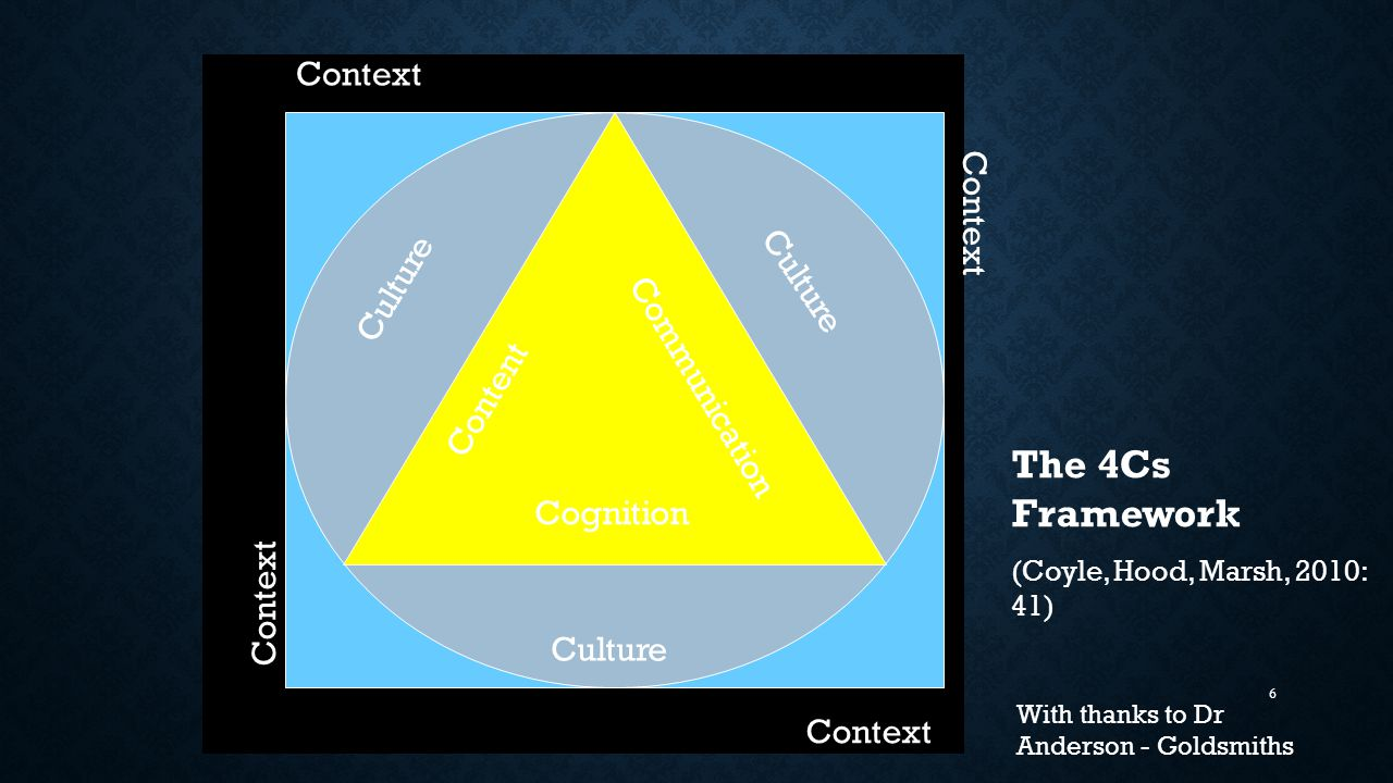 6 Culture Context Content Communication Cognition The 4Cs Framework (Coyle, Hood, Marsh, 2010: 41) With thanks to Dr Anderson - Goldsmiths
