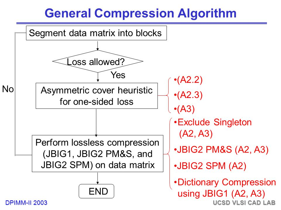 DPIMM-II 2003 UCSD VLSI CAD LAB General Compression Algorithm Segment data matrix into blocks Asymmetric cover heuristic for one-sided loss Perform lossless compression (JBIG1, JBIG2 PM&S, and JBIG2 SPM) on data matrix END Yes No (A2.2) (A2.3) (A3) Exclude Singleton (A2, A3) JBIG2 PM&S (A2, A3) Dictionary Compression using JBIG1 (A2, A3) JBIG2 SPM (A2) Loss allowed