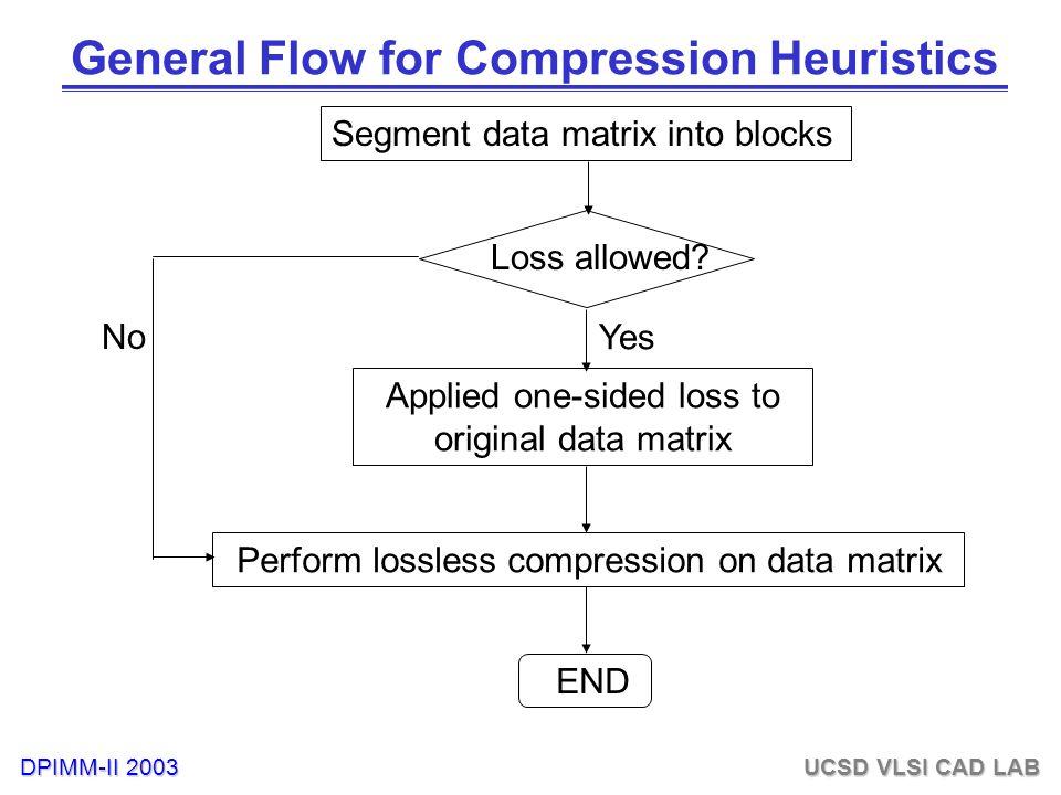 DPIMM-II 2003 UCSD VLSI CAD LAB General Flow for Compression Heuristics Segment data matrix into blocks Loss allowed.