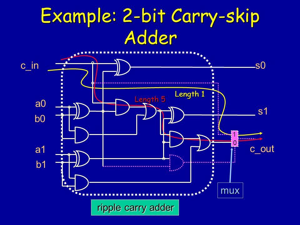 Example: 2-bit Carry-skip Adder c_in a0 b0 a1 b1 s0 s1 c_out mux Length 5 Length 1 ripple carry adder ripple carry adder 1 0