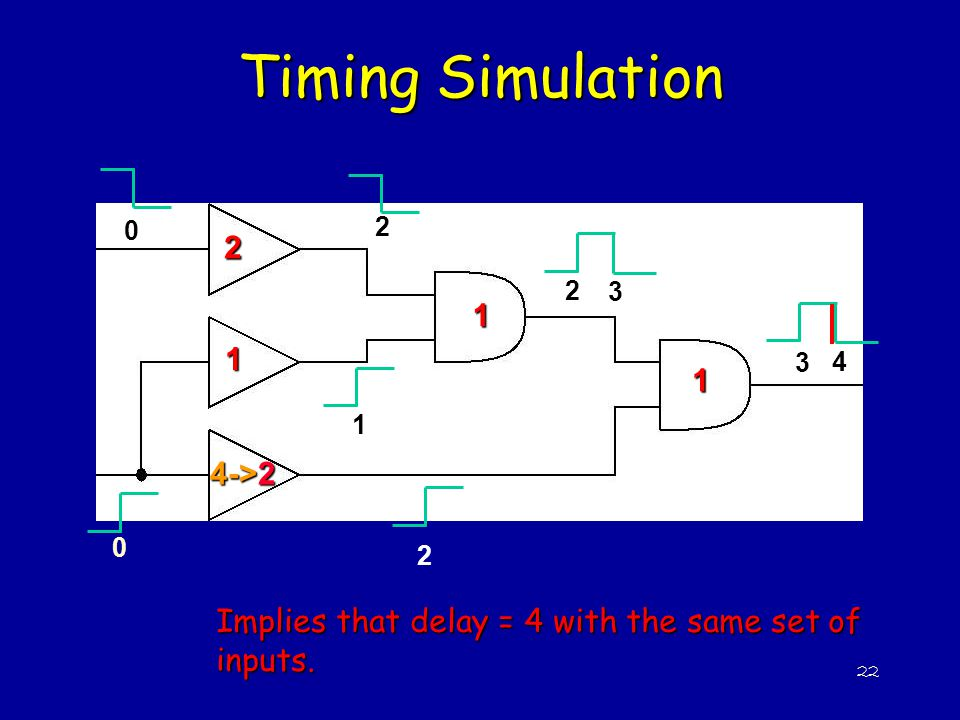 22 2 1 4->2 1 1 Timing Simulation 0 0 2 2 1 2 3 3 4 Implies that delay = 4 with the same set of inputs.