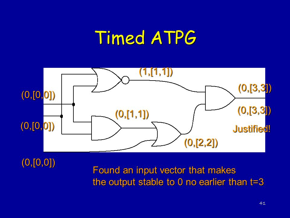 41 Timed ATPG (0,[3,3]) (0,[0,0]) (0,[0,0]) (0,[0,0]) (0,[1,1]) (1,[1,1]) (0,[2,2]) (0,[3,3]) Justified! Found an input vector that makes the output s