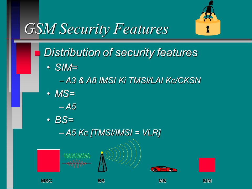GSM Security Features n Distribution of security features SIM=SIM= –A3 & A8 IMSI Ki TMSI/LAI Kc/CKSN MS=MS= –A5 BS=BS= –A5 Kc [TMSI/IMSI = VLR] MSSIMBSMSC