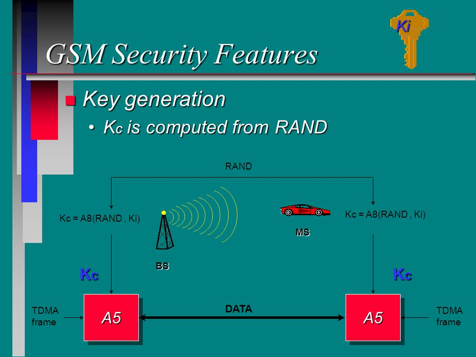 GSM Security Features n Key generation K c is computed from RANDK c is computed from RAND MS BS RAND Kc = A8(RAND, Ki) KcKcKcKc KcKcKcKc A5A5A5A5 DATA TDMA frame TDMA frame Ki