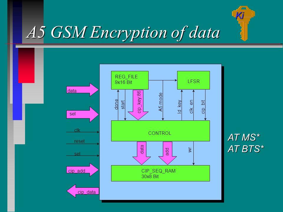 A5 GSM Encryption of data REG_FILE 9x16 Bit LFSR CONTROL CIP_SEQ_RAM 30x8 Bit done start cip_key:86 A5 mode cip_bit clk_en wr add data ld_key data sel cip_add clk reset sel cip_data Ki AT MS* AT BTS*