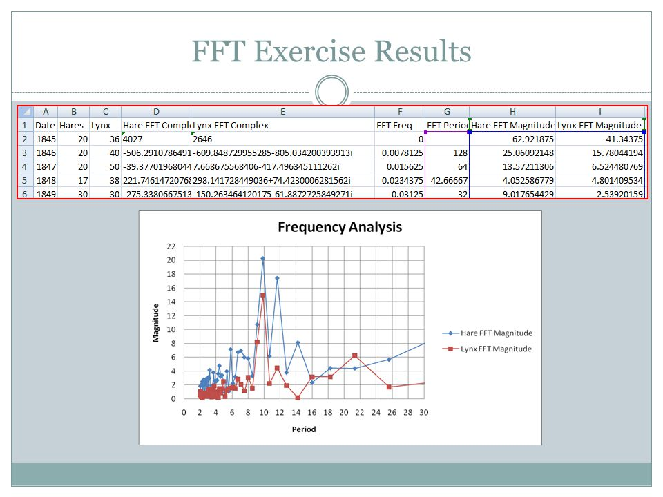 FFT Exercise Results