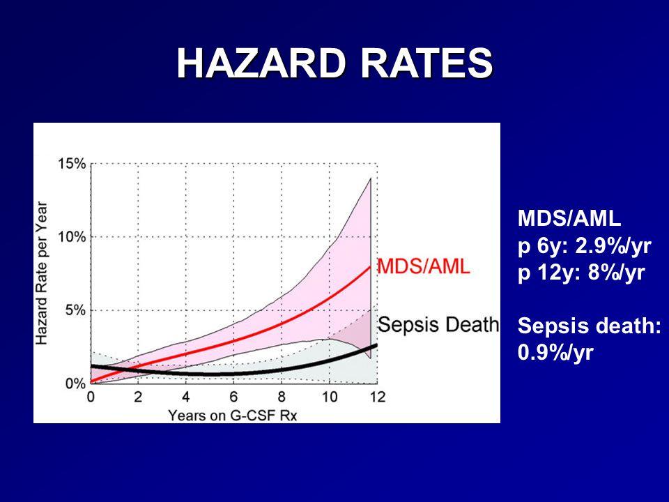 HAZARD RATES MDS/AML p 6y: 2.9%/yr p 12y: 8%/yr Sepsis death: 0.9%/yr