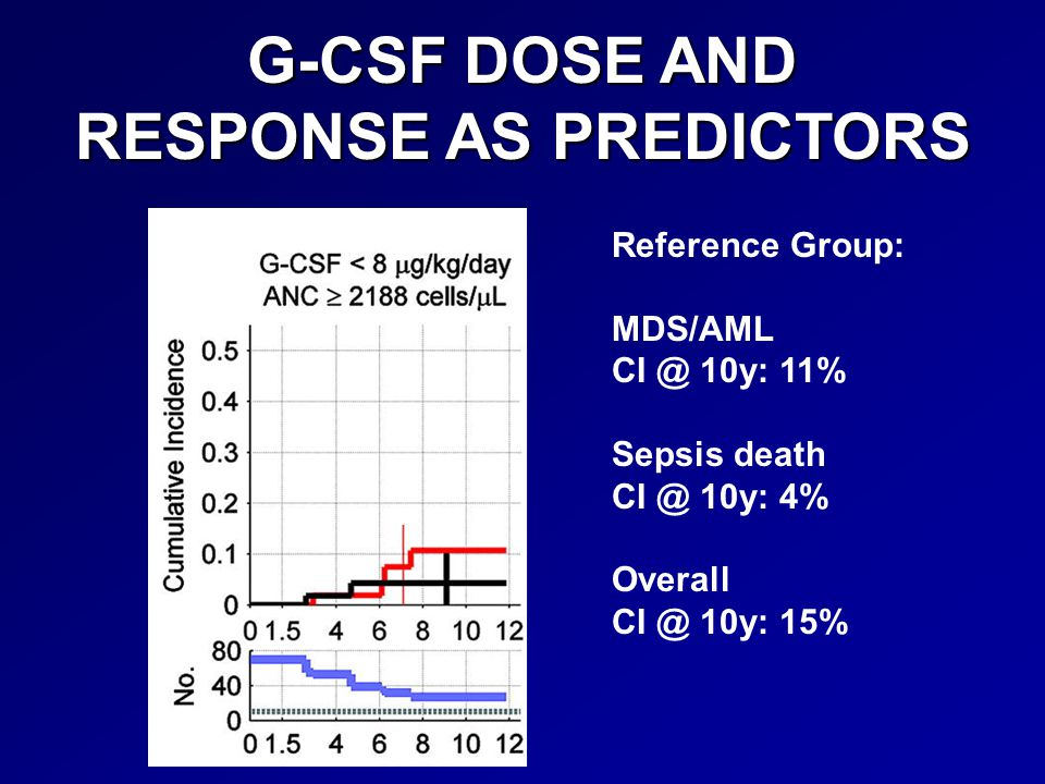 G-CSF DOSE AND RESPONSE AS PREDICTORS Reference Group: MDS/AML CI @ 10y: 11% Sepsis death CI @ 10y: 4% Overall CI @ 10y: 15%