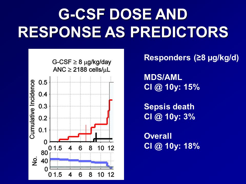 G-CSF DOSE AND RESPONSE AS PREDICTORS Responders (≥8 µg/kg/d) MDS/AML CI @ 10y: 15% Sepsis death CI @ 10y: 3% Overall CI @ 10y: 18%