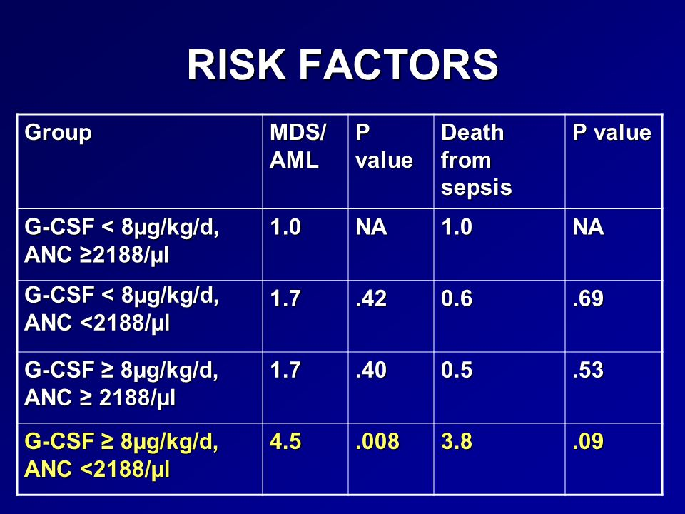 RISK FACTORS Group MDS/ AML P value Death from sepsis P value G-CSF < 8µg/kg/d, ANC ≥2188/µl 1.0NA1.0NA G-CSF < 8µg/kg/d, ANC <2188/µl 1.7.420.6.69 G-CSF ≥ 8µg/kg/d, ANC ≥ 2188/µl 1.7.400.5.53 G-CSF ≥ 8µg/kg/d, ANC <2188/µl 4.5.0083.8.09