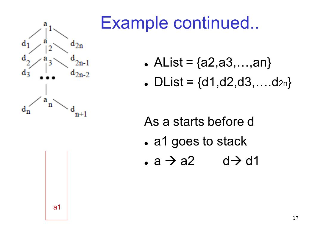17 Example continued.. AList = {a2,a3,…,an} DList = {d1,d2,d3,….d 2n } As a starts before d a1 goes to stack a  a2 d  d1 a1 Stack