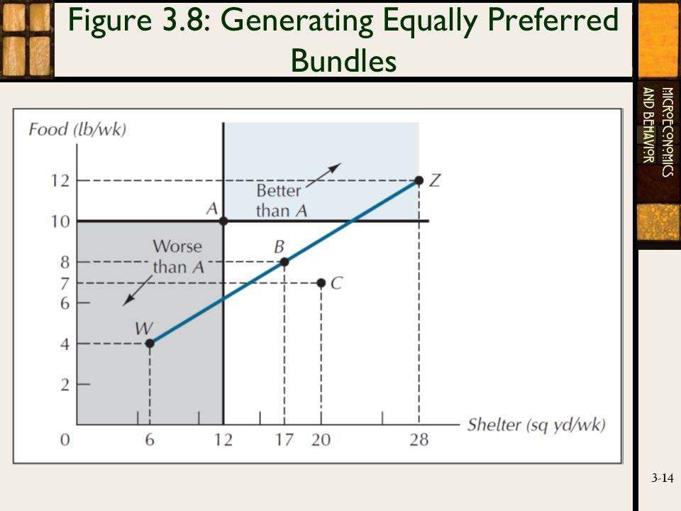 3-14 Figure 3.8: Generating Equally Preferred Bundles
