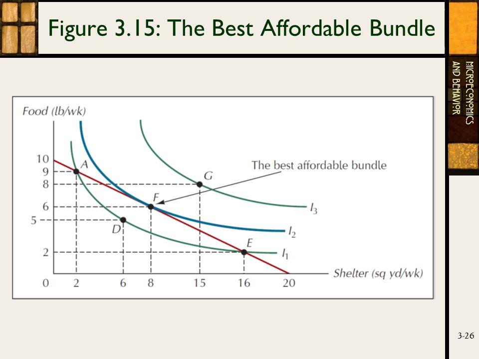 3-26 Figure 3.15: The Best Affordable Bundle
