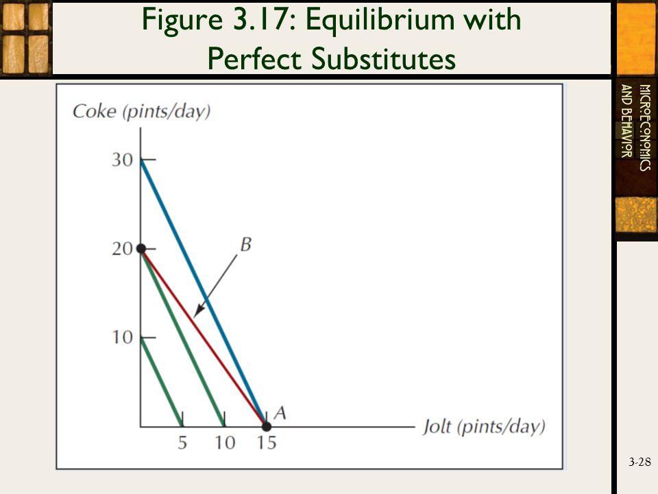 3-28 Figure 3.17: Equilibrium with Perfect Substitutes