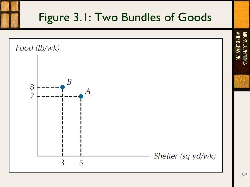 3-5 Figure 3.1: Two Bundles of Goods