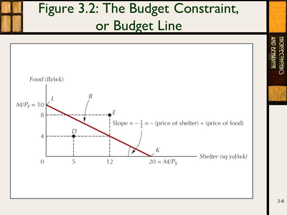 3-6 Figure 3.2: The Budget Constraint, or Budget Line