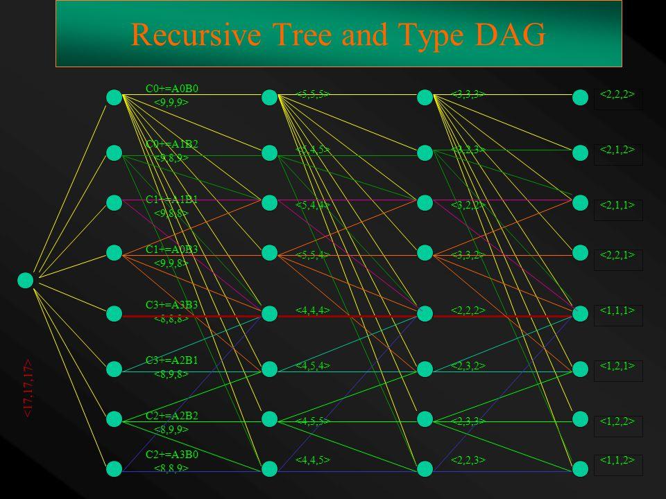 Recursive Tree and Type DAG C0+=A0B0 C0+=A1B2 C1+=A1B1 C1+=A0B3 C3+=A3B3 C3+=A2B1 C2+=A2B2 C2+=A3B0