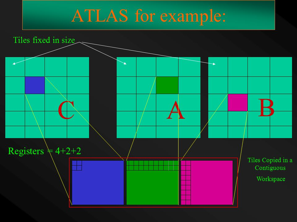 ATLAS for example: CA B Tiles fixed in size Registers = 4+2+2 Tiles Copied in a Contiguous Workspace