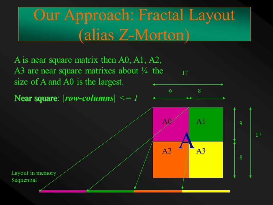 Our Approach: Fractal Layout (alias Z-Morton) A is near square matrix then A0, A1, A2, A3 are near square matrixes about ¼ the size of A and A0 is the