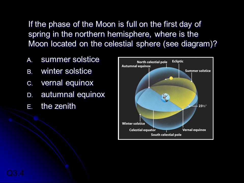 If the phase of the Moon is full on the first day of spring in the northern hemisphere, where is the Moon located on the celestial sphere (see diagram).