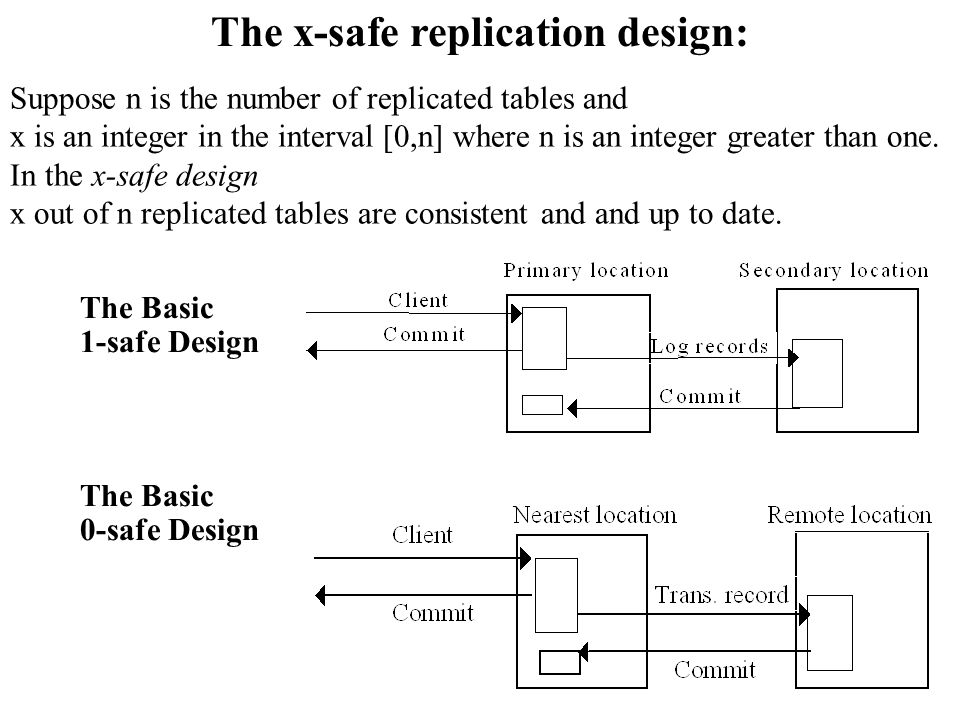 The Basic 1-safe Design The Basic 0-safe Design The x-safe replication design: Suppose n is the number of replicated tables and x is an integer in the interval [0,n] where n is an integer greater than one.