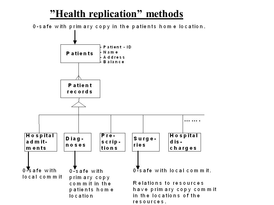 Health replication methods