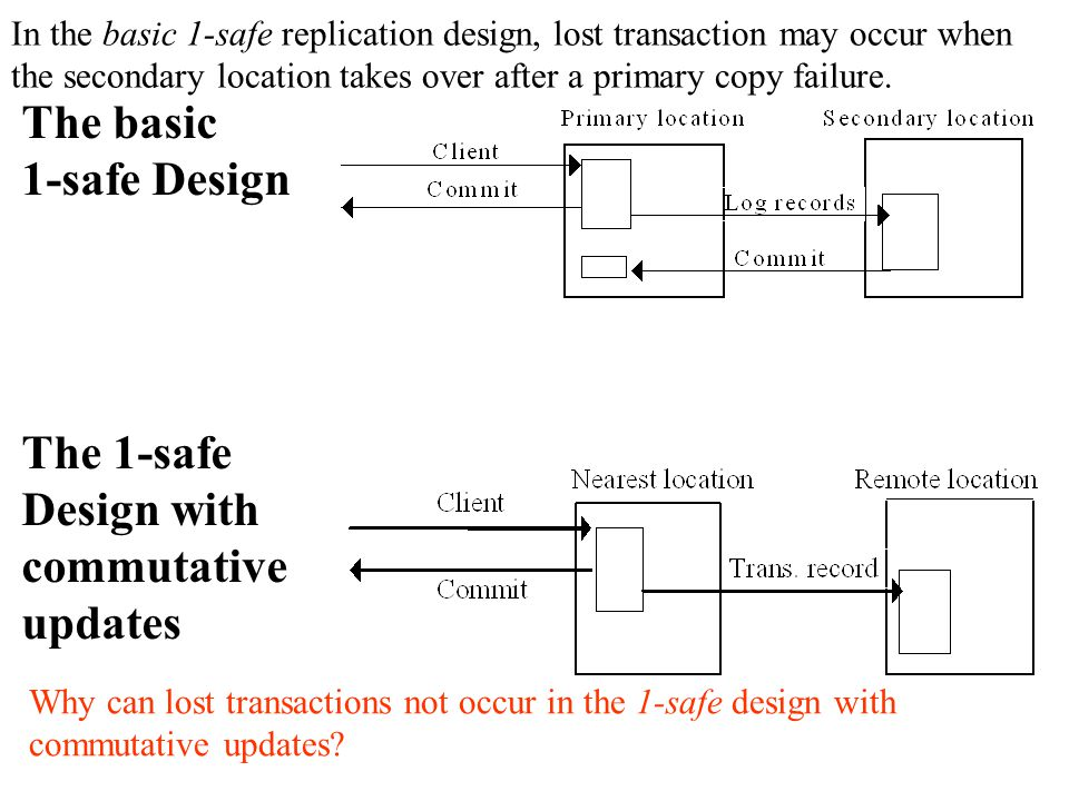 The basic 1-safe Design The 1-safe Design with commutative updates In the basic 1-safe replication design, lost transaction may occur when the secondary location takes over after a primary copy failure.
