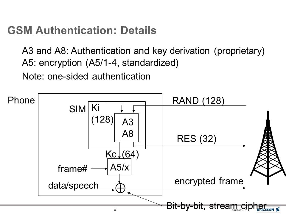 2009-03-068 GSM Authentication: Details A3 and A8: Authentication and key derivation (proprietary) A5: encryption (A5/1-4, standardized) Ki (128) RAND