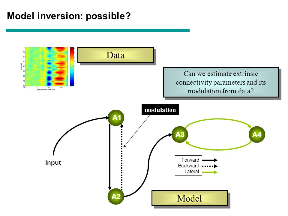 A1 A2 A4 Forward Backward Lateral A3 Data Model inversion: possible.