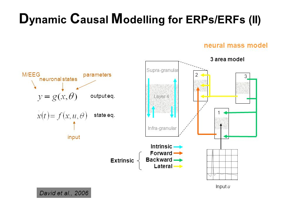 Data Specify generative forward model (with prior distributions on unknown parameters) Expectation-Maximization algorithm Iterative procedure: Compute model response using current set of parameters Compare model response with data Improve parameters, if possible DCM: The basic approach Output: Posterior distributions of parameters Make inferences on parameters