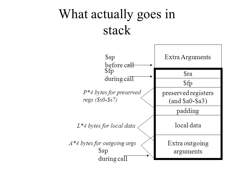 What actually goes in stack $ra Extra Arguments Extra outgoing arguments $sp before call $sp during call padding local data L*4 bytes for local data P*4 bytes for preserved regs ($s0-$s7) A*4 bytes for outgoing args $fp preserved registers (and $a0-$a3) $fp during call