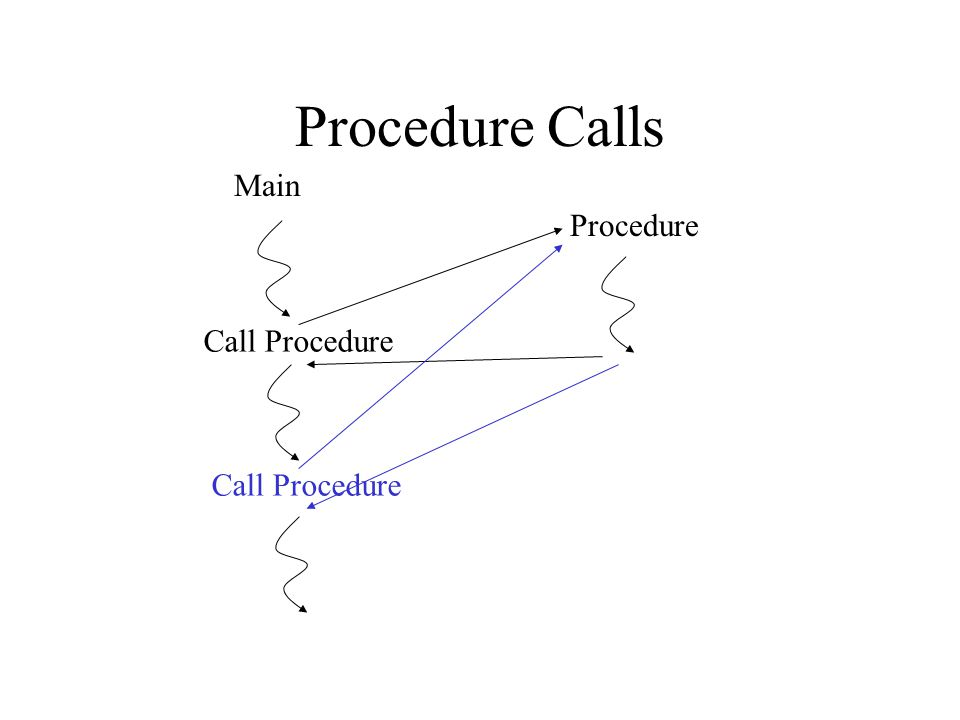 Procedure Calls Main Procedure Call Procedure