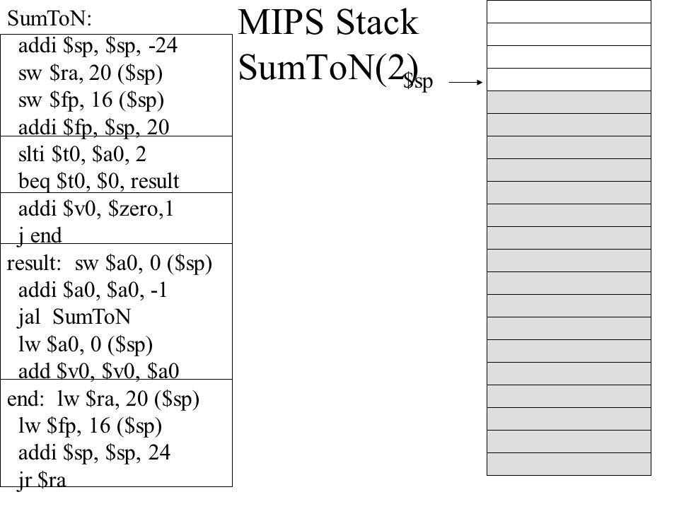 MIPS Stack SumToN(2) $sp SumToN: addi $sp, $sp, -24 sw $ra, 20 ($sp) sw $fp, 16 ($sp) addi $fp, $sp, 20 slti $t0, $a0, 2 beq $t0, $0, result addi $v0, $zero,1 j end result: sw $a0, 0 ($sp) addi $a0, $a0, -1 jal SumToN lw $a0, 0 ($sp) add $v0, $v0, $a0 end: lw $ra, 20 ($sp) lw $fp, 16 ($sp) addi $sp, $sp, 24 jr $ra