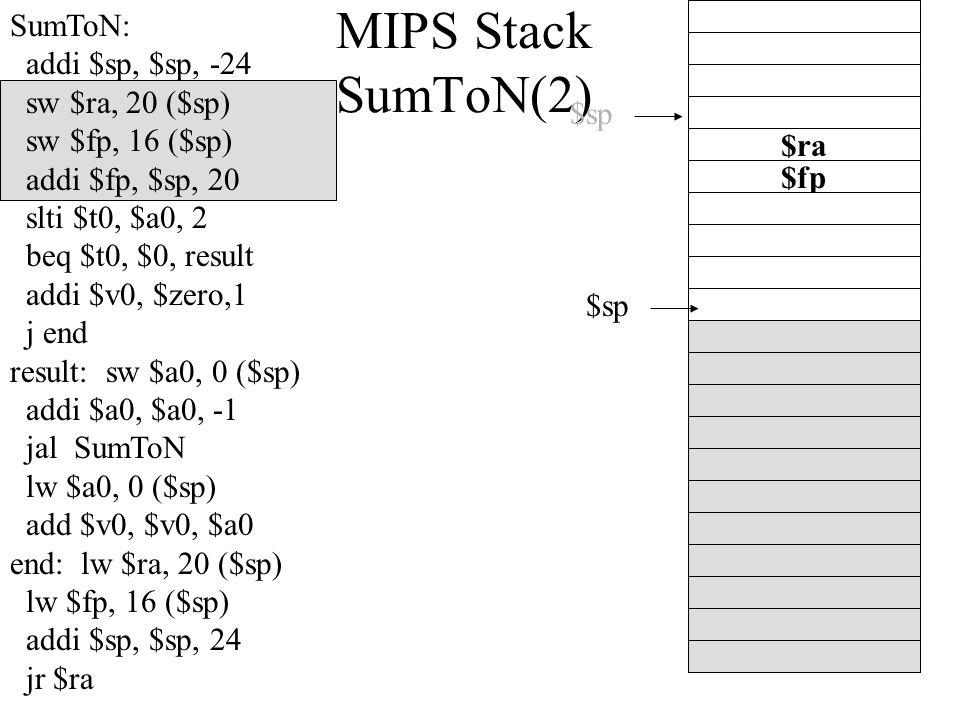 MIPS Stack SumToN(2) $sp $fp $sp $ra SumToN: addi $sp, $sp, -24 sw $ra, 20 ($sp) sw $fp, 16 ($sp) addi $fp, $sp, 20 slti $t0, $a0, 2 beq $t0, $0, result addi $v0, $zero,1 j end result: sw $a0, 0 ($sp) addi $a0, $a0, -1 jal SumToN lw $a0, 0 ($sp) add $v0, $v0, $a0 end: lw $ra, 20 ($sp) lw $fp, 16 ($sp) addi $sp, $sp, 24 jr $ra