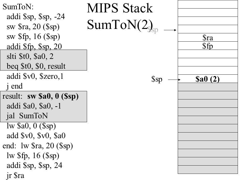 MIPS Stack SumToN(2) $sp $a0 (2) $fp $sp $ra SumToN: addi $sp, $sp, -24 sw $ra, 20 ($sp) sw $fp, 16 ($sp) addi $fp, $sp, 20 slti $t0, $a0, 2 beq $t0, $0, result addi $v0, $zero,1 j end result: sw $a0, 0 ($sp) addi $a0, $a0, -1 jal SumToN lw $a0, 0 ($sp) add $v0, $v0, $a0 end: lw $ra, 20 ($sp) lw $fp, 16 ($sp) addi $sp, $sp, 24 jr $ra