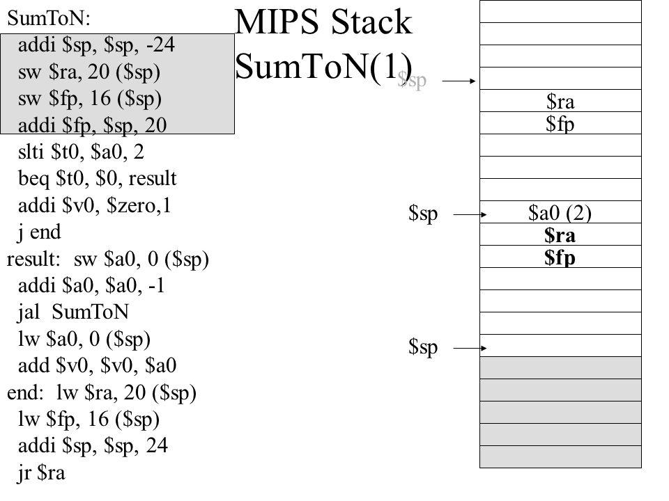 MIPS Stack SumToN(1) $sp $a0 (2) $fp $sp $ra SumToN: addi $sp, $sp, -24 sw $ra, 20 ($sp) sw $fp, 16 ($sp) addi $fp, $sp, 20 slti $t0, $a0, 2 beq $t0, $0, result addi $v0, $zero,1 j end result: sw $a0, 0 ($sp) addi $a0, $a0, -1 jal SumToN lw $a0, 0 ($sp) add $v0, $v0, $a0 end: lw $ra, 20 ($sp) lw $fp, 16 ($sp) addi $sp, $sp, 24 jr $ra $fp $sp $ra
