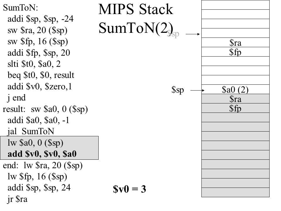 MIPS Stack SumToN(2) $sp $a0 (2) $fp $sp $ra SumToN: addi $sp, $sp, -24 sw $ra, 20 ($sp) sw $fp, 16 ($sp) addi $fp, $sp, 20 slti $t0, $a0, 2 beq $t0, $0, result addi $v0, $zero,1 j end result: sw $a0, 0 ($sp) addi $a0, $a0, -1 jal SumToN lw $a0, 0 ($sp) add $v0, $v0, $a0 end: lw $ra, 20 ($sp) lw $fp, 16 ($sp) addi $sp, $sp, 24 jr $ra $fp $ra $v0 = 3