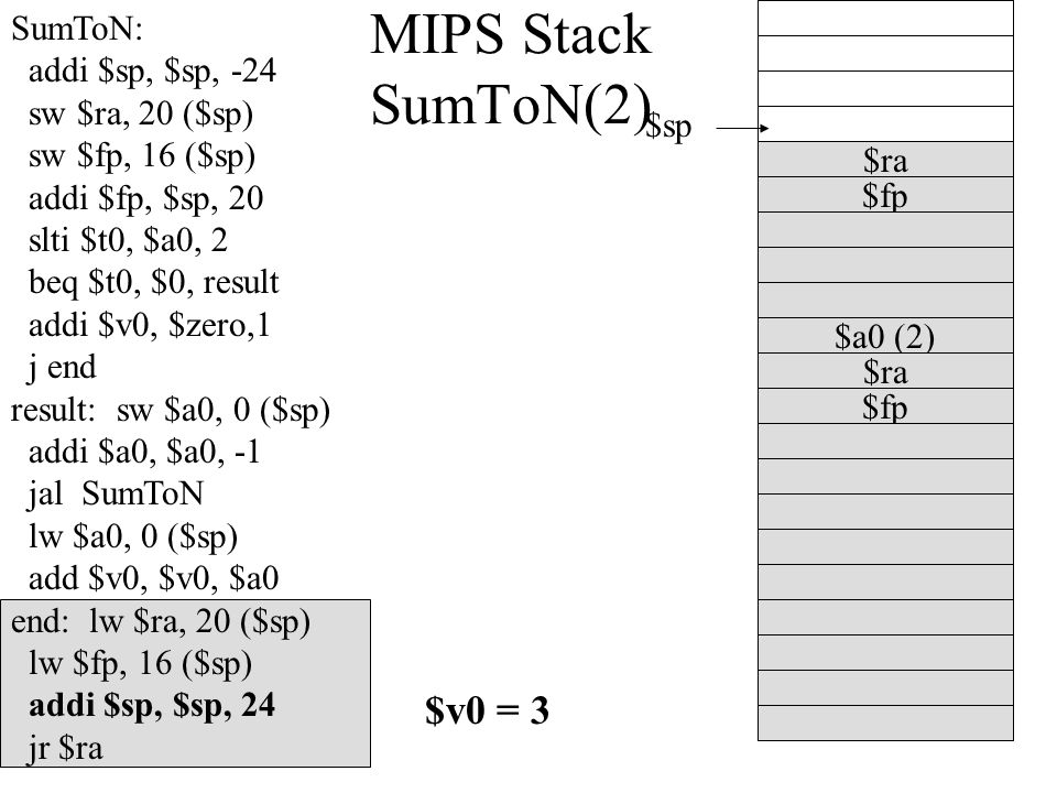 MIPS Stack SumToN(2) $a0 (2) $fp $sp $ra SumToN: addi $sp, $sp, -24 sw $ra, 20 ($sp) sw $fp, 16 ($sp) addi $fp, $sp, 20 slti $t0, $a0, 2 beq $t0, $0, result addi $v0, $zero,1 j end result: sw $a0, 0 ($sp) addi $a0, $a0, -1 jal SumToN lw $a0, 0 ($sp) add $v0, $v0, $a0 end: lw $ra, 20 ($sp) lw $fp, 16 ($sp) addi $sp, $sp, 24 jr $ra $fp $ra $v0 = 3