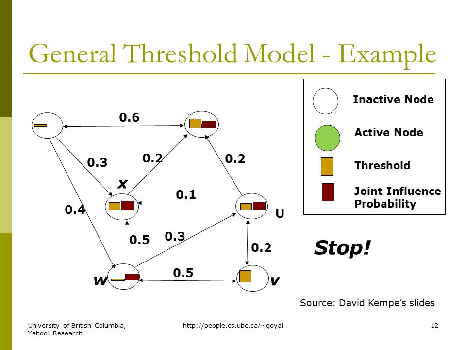 General Threshold Model - Example Inactive Node Active Node Threshold Joint Influence Probability Source: David Kempe's slides v w 0.5 0.3 0.2 0.5 0.1 0.4 0.3 0.2 0.6 0.2 Stop.