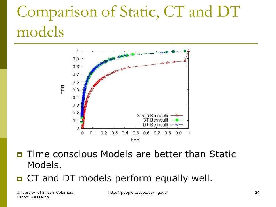 Comparison of Static, CT and DT models  Time conscious Models are better than Static Models.