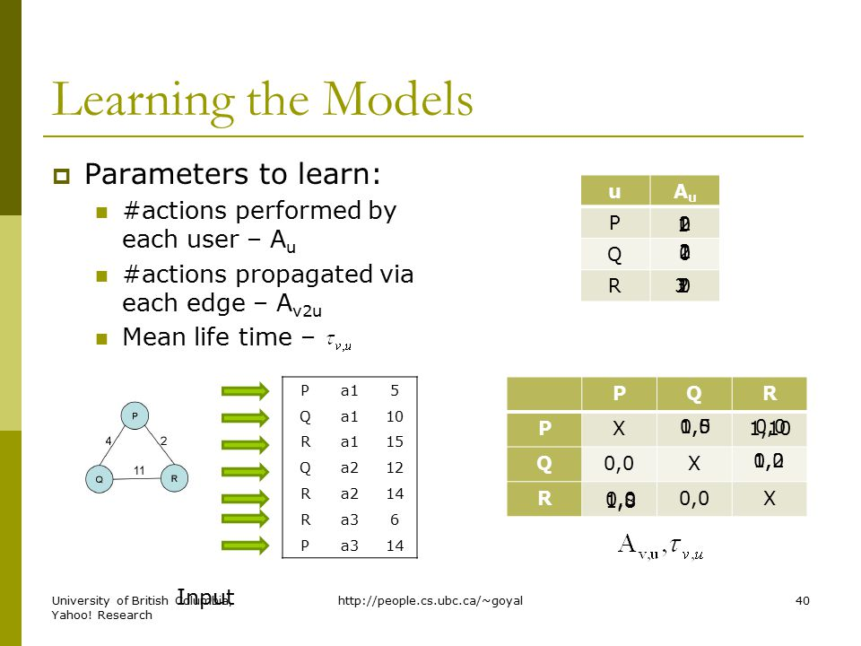 Learning the Models  Parameters to learn: #actions performed by each user – A u #actions propagated via each edge – A v2u Mean life time – Pa15 Q 10 Ra115 Qa212 Ra214 Ra36 P 14 uAuAu P Q R PQR PX Q0,0X R X Input 01 0 1 01 0,01,50,0 1,10 2 2 0,01,2 3 2 0,0 1,8 http://people.cs.ubc.ca/~goyal40University of British Columbia, Yahoo.