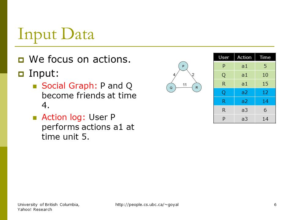 Input Data  We focus on actions.  Input: Social Graph: P and Q become friends at time 4.