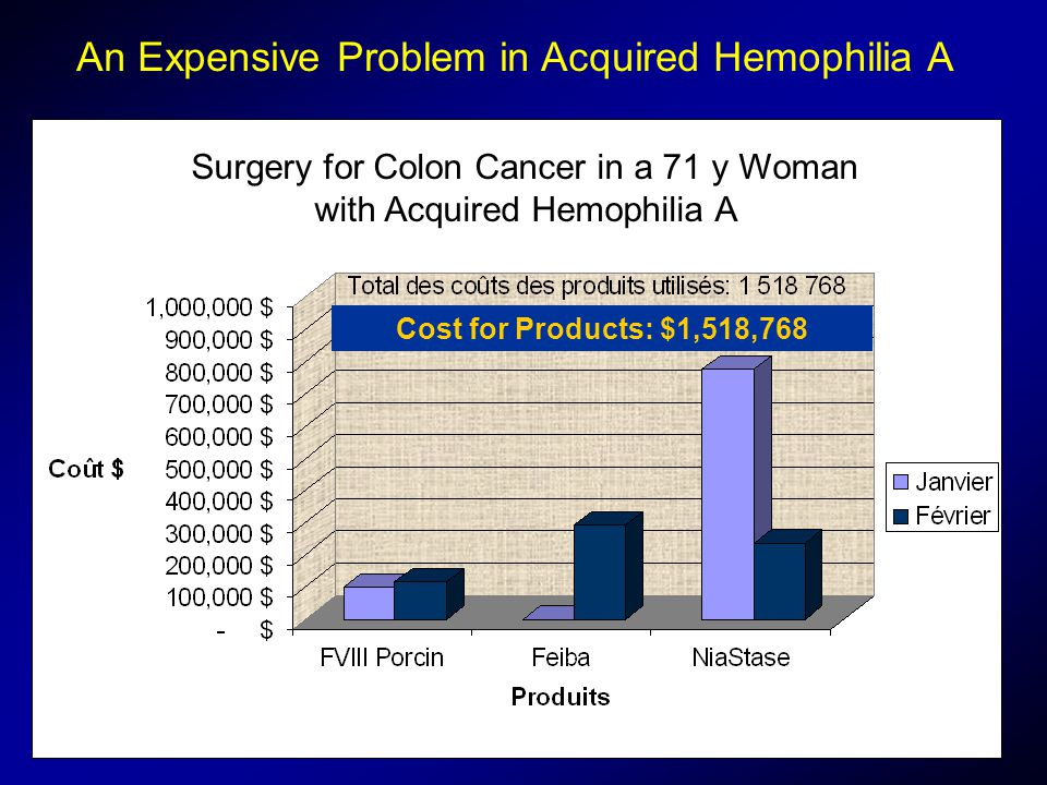 An Expensive Problem in Acquired Hemophilia A Cost for Products: $1,518,768 Surgery for Colon Cancer in a 71 y Woman with Acquired Hemophilia A