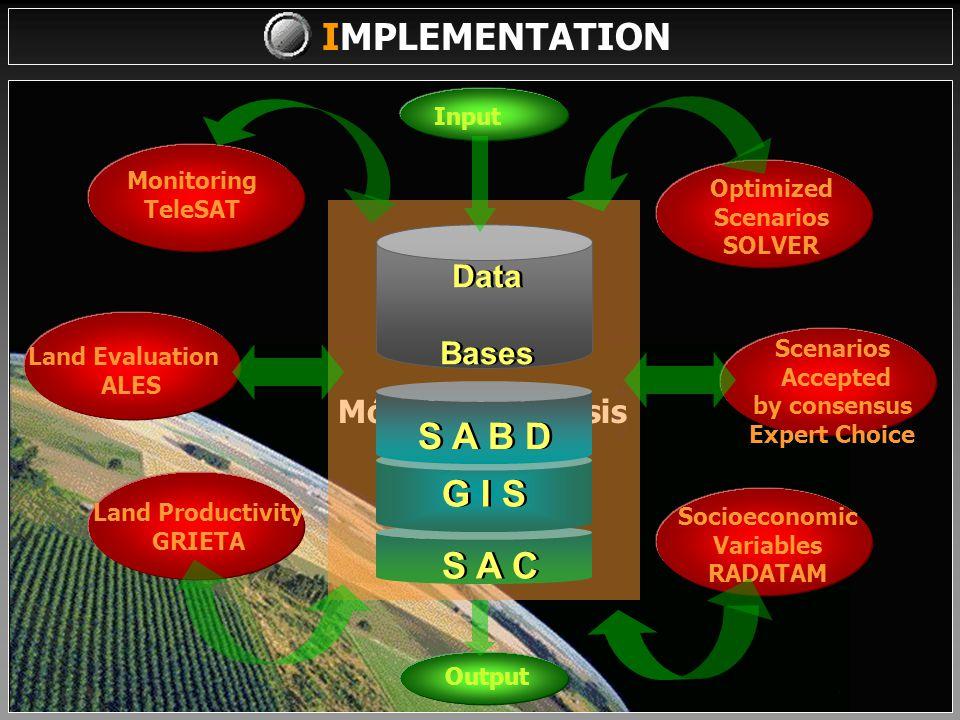 IMPLEMENTATION LRISPLAN Reports Algorithms Models Events Administration Information G I S Data Processes Display Graphics Interface Management Formating User input / output User input / output DATA BASE Transfer