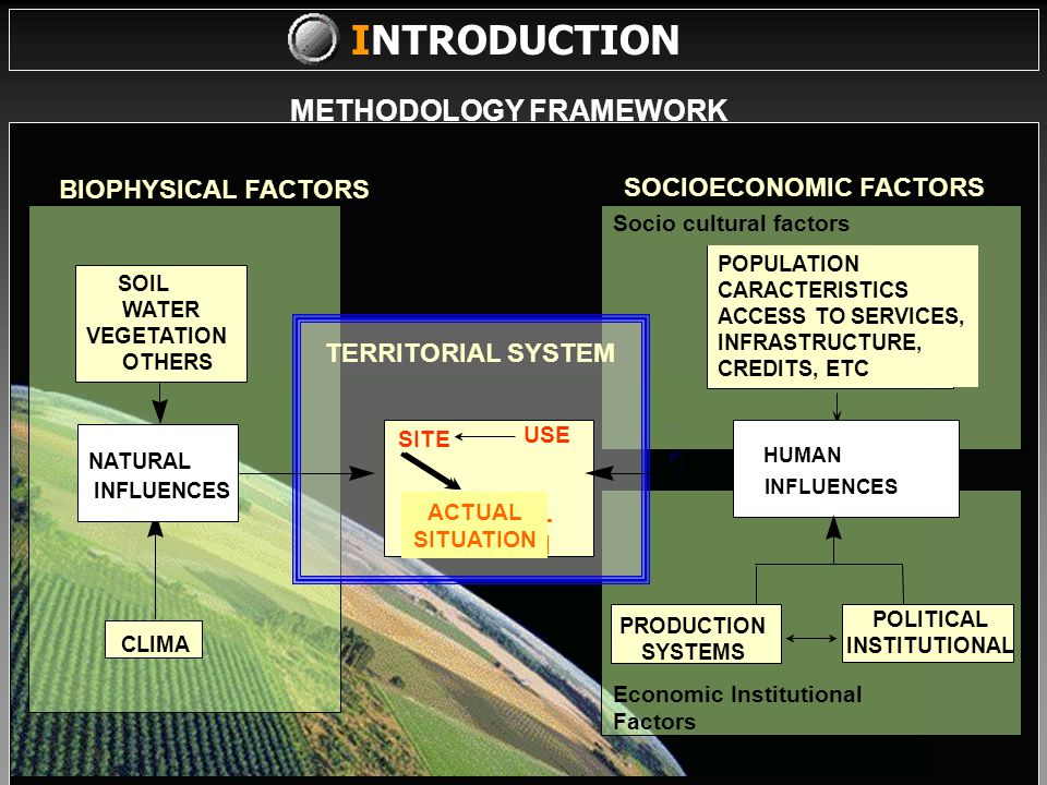 ddddsds METHODOLOGY FRAMEWORK INTRODUCTION BIOPHYSICAL FACTORS SOCIOECONOMIC FACTORS Socio cultural factors Economic Institutional Factors TERRITORIAL SYSTEM SOIL WATER VEGETATION OTHERS CLIMA NATURAL INFLUENCES SITE POPULATION CARACTERISTICS ACCESS TO SERVICES, INFRASTRUCTURE, CREDITS, ETC HUMAN INFLUENCES USE POTENTIAL CONDITION ACTUAL SITUATION PRODUCTION SYSTEMS POLITICAL INSTITUTIONAL