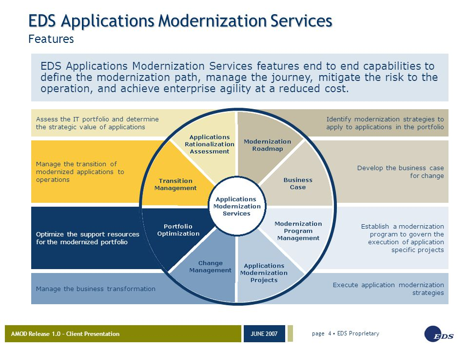 AMOD Release 1.0 – Client Presentation JUNE 2007 page 4 EDS Proprietary Manage the business transformation Optimize the support resources for the modernized portfolio Manage the transition of modernized applications to operations Assess the IT portfolio and determine the strategic value of applications Execute application modernization strategies Establish a modernization program to govern the execution of application specific projects Develop the business case for change EDS Applications Modernization Services Features EDS Applications Modernization Services features end to end capabilities to define the modernization path, manage the journey, mitigate the risk to the operation, and achieve enterprise agility at a reduced cost.